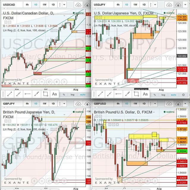#SupplyandDemand quick recap for #USDCAD #USDJPY #GBPJPY #GBPUSD.  What is your opinion about these #forex #financial #instruments?  #trading #charts