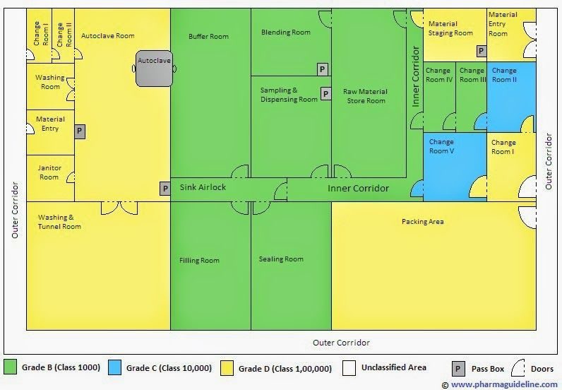 Layout for Injection Manufacturing Unit (With images) | Layout