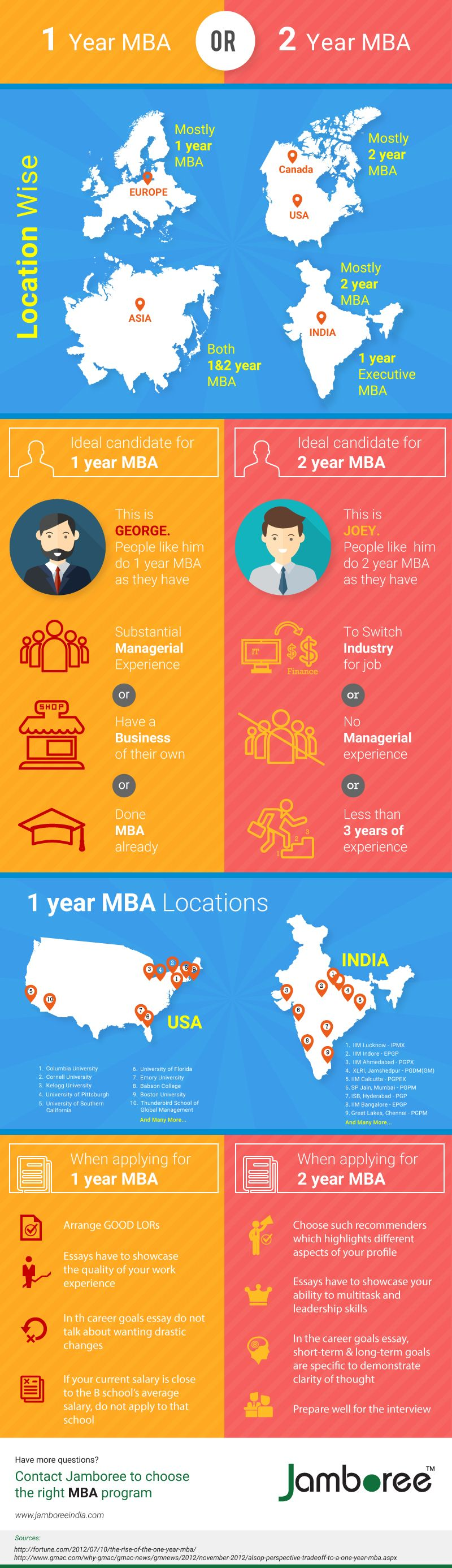 long term goals mba Long-term goals outline your long term goal this is your mission in life try to show that you are confident to achieve these goals with or without business school (though earning your mba from their school certainly increases the scale and scope of your future success.