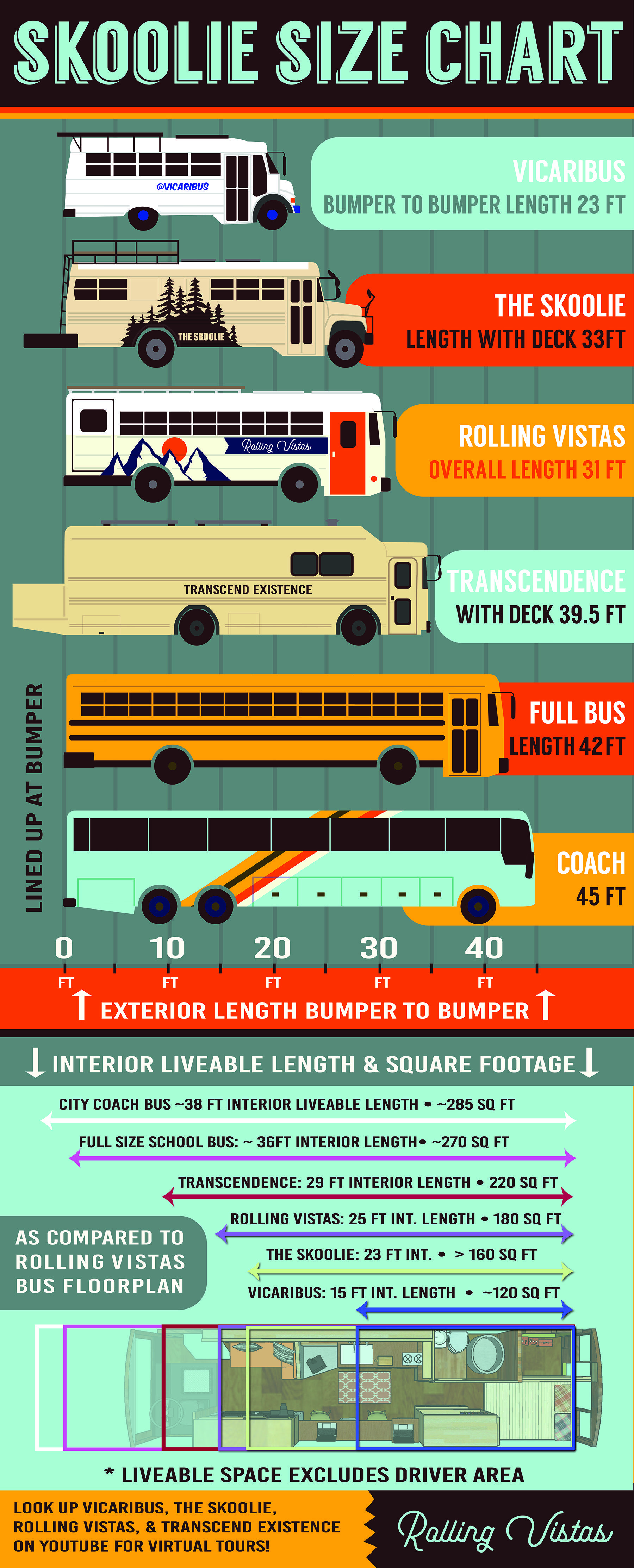 medium resolution of school bus conversion definitive size guide what length skoolie is right for you by rolling vistas