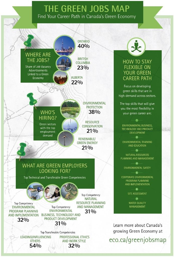 Pin By Taiga Company On Sustainability Concepts And Infographics Green Jobs Job Recycling Facts
