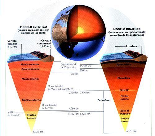 Estructura Interna De La Tierra Corteza Manto Y Nucleo