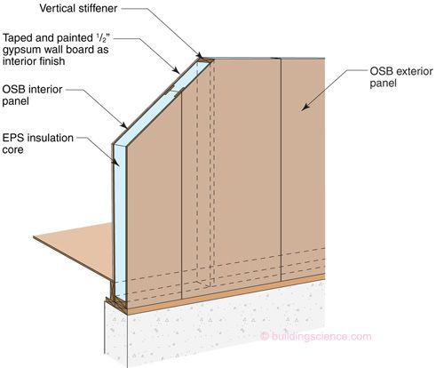 High r value wall assembly 06 sips wall construction for Building with sip