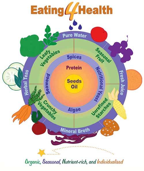 Image result for Eating 4 Health Ed Bauman