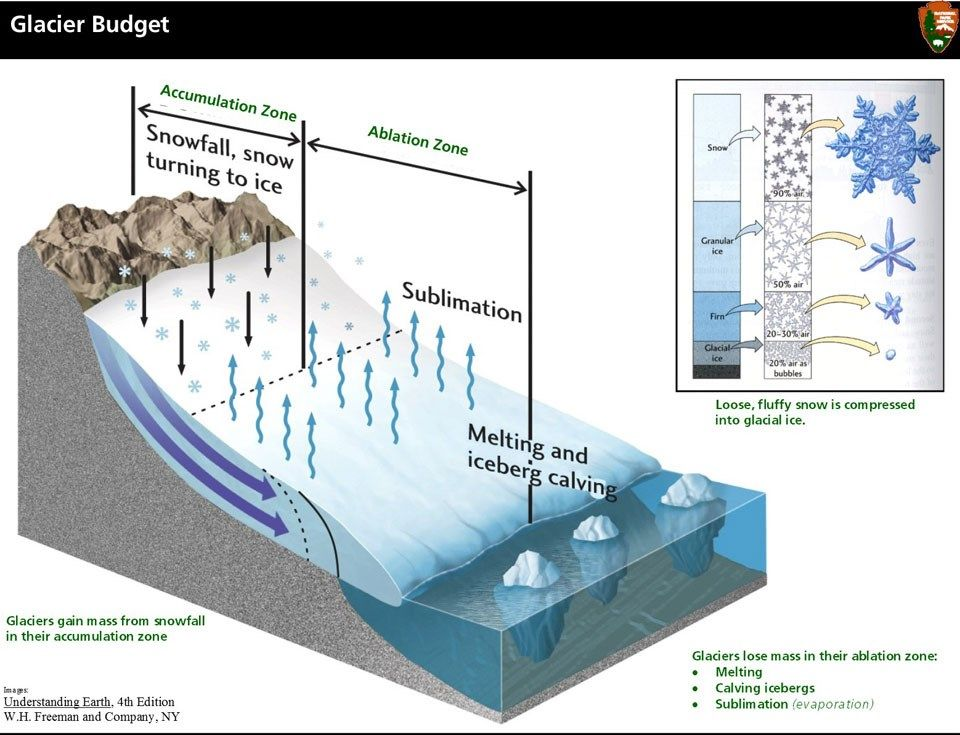Glacier Budget showing the accumulation zone and ablation