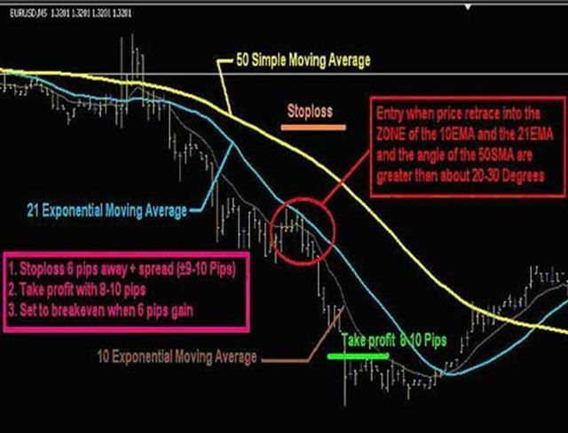 Forex minute trading forex direct