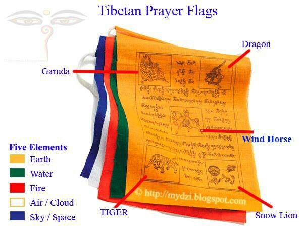 Significance Of Colors Of Tibetan Prayer Flags Tibetan Prayer Flag Prayer Flags Buddhist Prayer