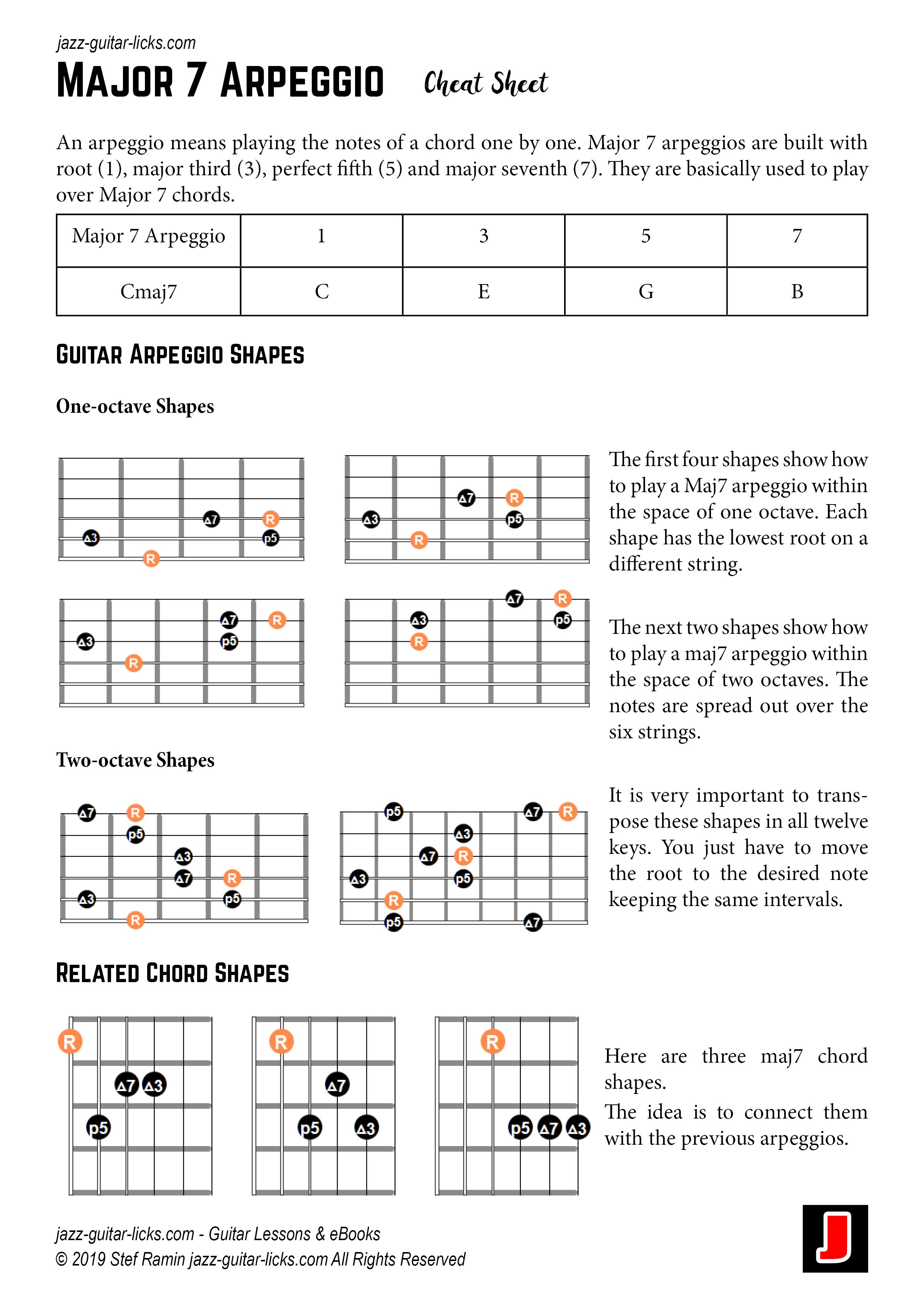 Major 7 Arpeggio Cheat Sheets With Images Jazz Guitar Guitar