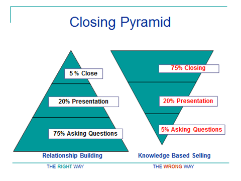 The Closing Pyramid Concept Learn How To Qualify Your Prospect And Make Closing An Insurance Sale Ea Insurance Sales Relationship Building Insurance Marketing