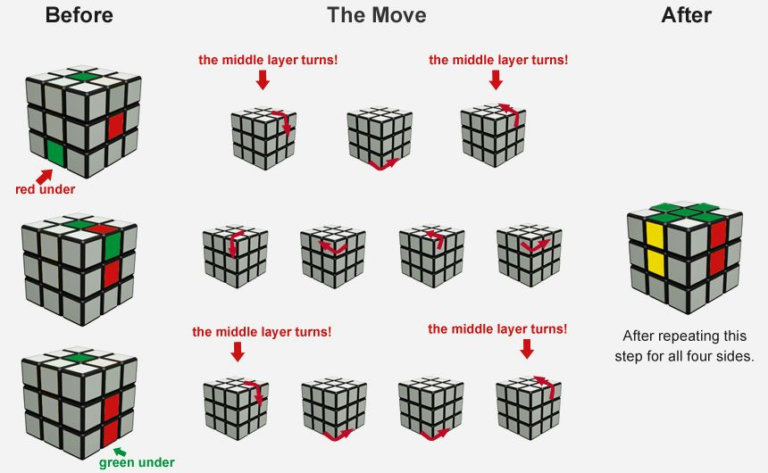 Step By Step Instructions To Solve A Rubix Cube Rubiks Cube Powerpoint Presentation Design Solving A Rubix Cube