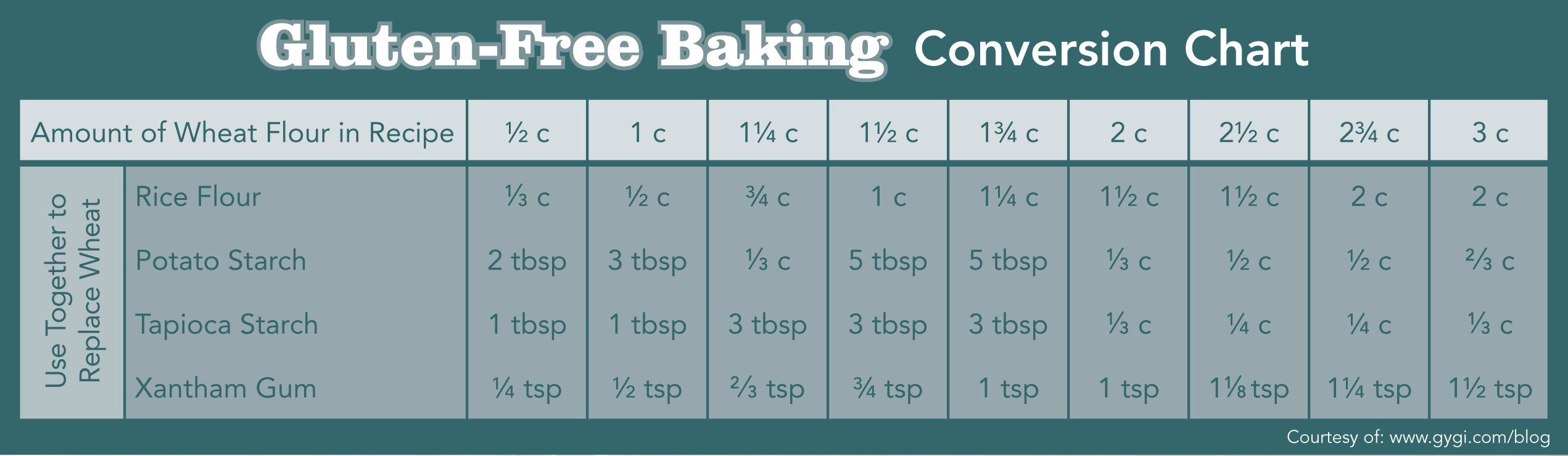 Rice flour conversion chart download the natures fare markets rice flour conversion chart download the natures fare markets gluten free shopping guide nvjuhfo Image collections