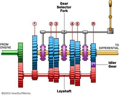 How Manual Transmissions Work Manual transmission