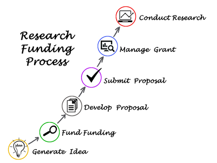 Six SureFire Strategies To Develop Competitive Grant Proposals