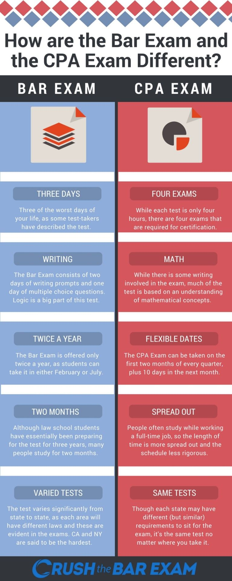 cpa_exam_vs-_bar_exam | Bar Exam Prep Tips | Cpa exam, Cpa