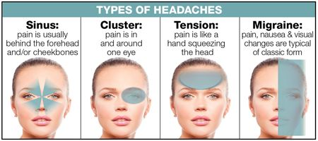 Determining what kind of headache you have will make it easier to find a remedy.