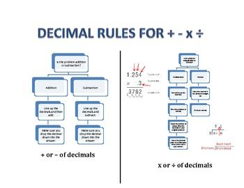 Here's an information chart that helps students understand how to deal with decimal numbers when adding, subtracting, multiplying and dividing.