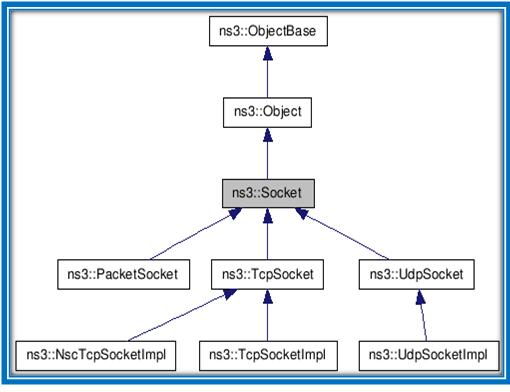 NS3 SIMULATOR | NS3 SIMULATOR | Diagram, Projects