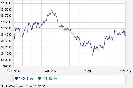 January 2016 Options Now Available For Pioneer Natural Resources Pxd Http Www Forbes Com Sites Dividendchannel 2015 12 10 Chart Natural Resources Resources