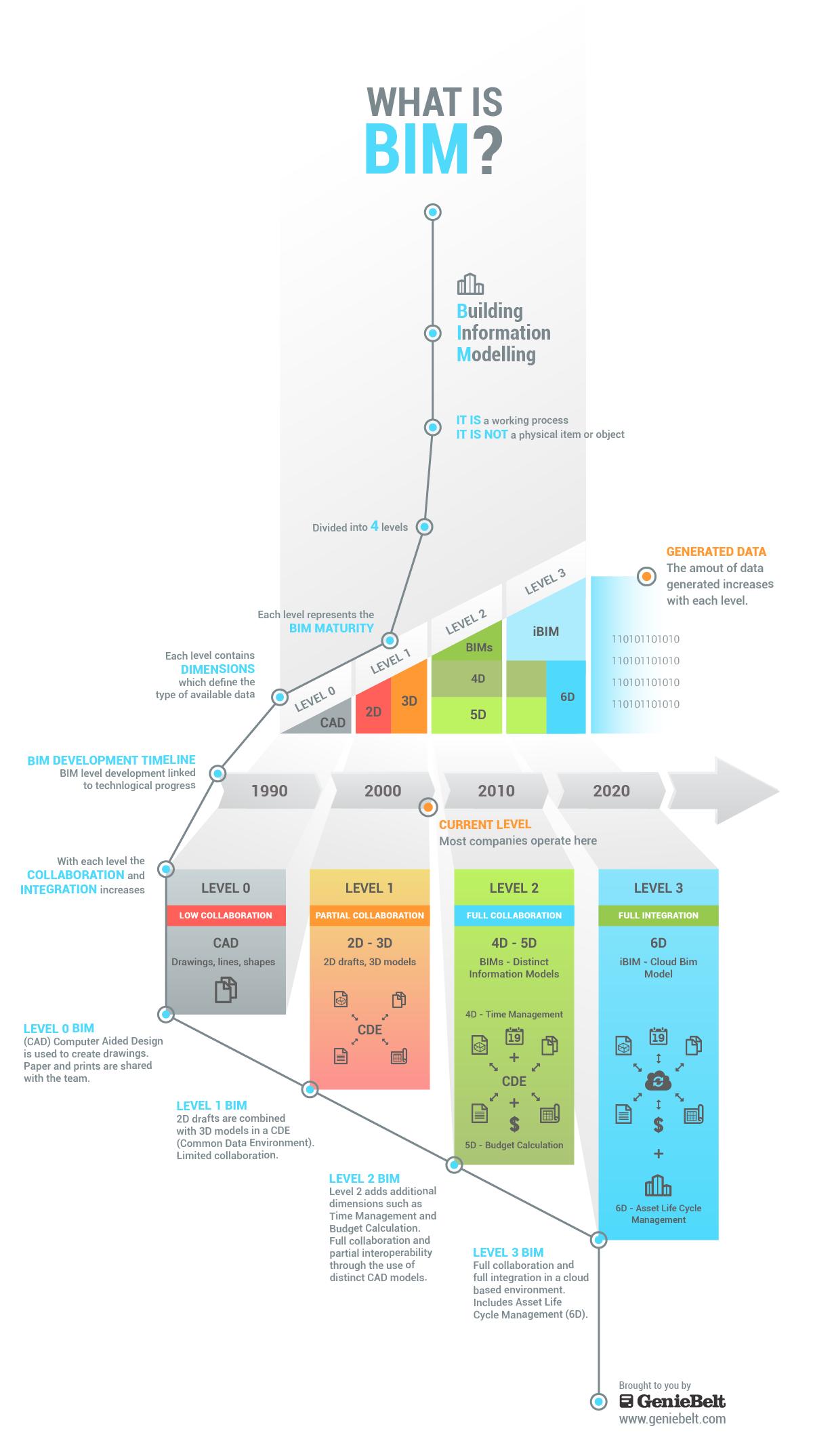 The Future Of Construction Bim Building Information Modeling Bim Infographic