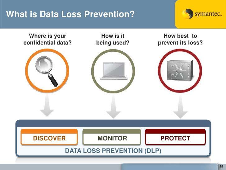 symantec-data-loss-prevention-9-25-728.jpg (728×546) | Data loss ...
