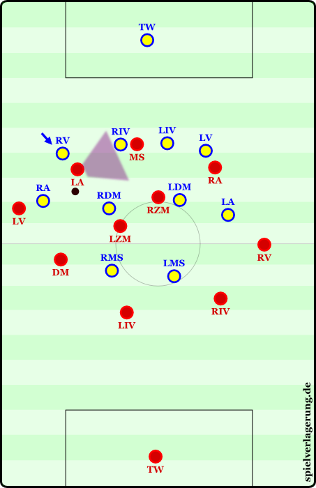 The Half Spaces Football Tactics Half Space