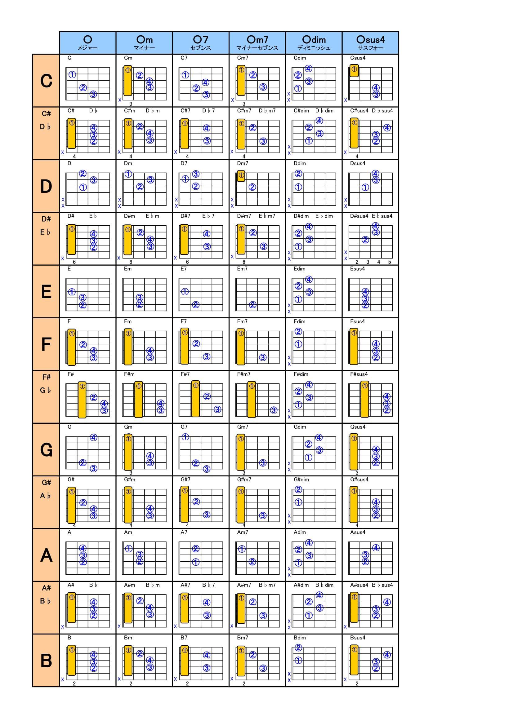 トニック 表 ダイア コード