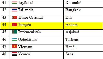 Paises Y Capitales De Asia Continents Asia Laos