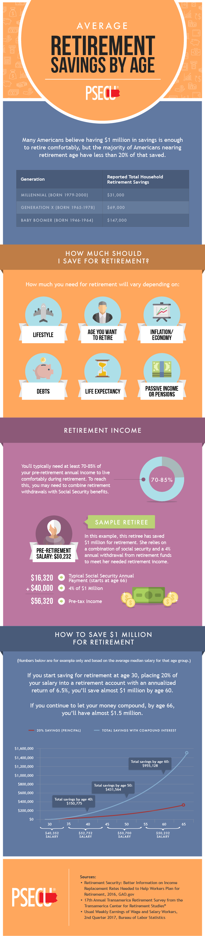 This information about saving for retirement is really interesting and easy to understand!  And it breaks down how to do it.   sponsored pin by PSECU