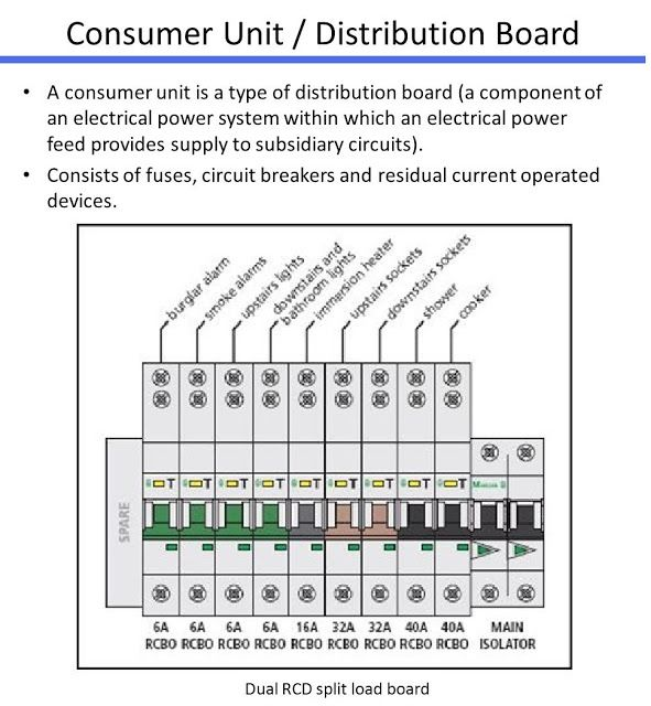 Consumer Unit/Distribution Board Electrical Info PICS