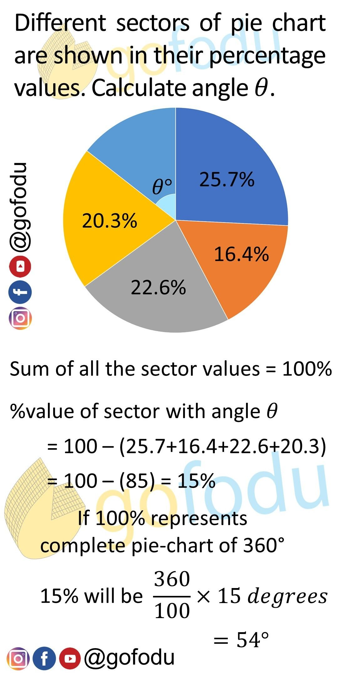 This Image Explains The Basic Concepts Of Pie Charts For Cat Exam Preparation And Other Mba Exam Cat2019 Catexam Gofod With Images Exam Preparation Exam Basic Concepts