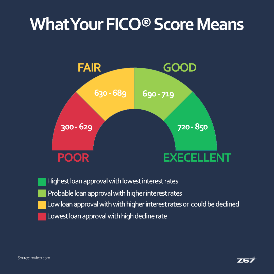 What Your Fico Score Means Real Estate Marketing Quotes Real Estate Fun Real Estate Advertising