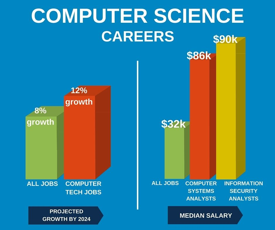 Computer Science Bachelor S Grantham University Get Your Degree Online Computer Science Computer Science Degree Online Bachelors Degree