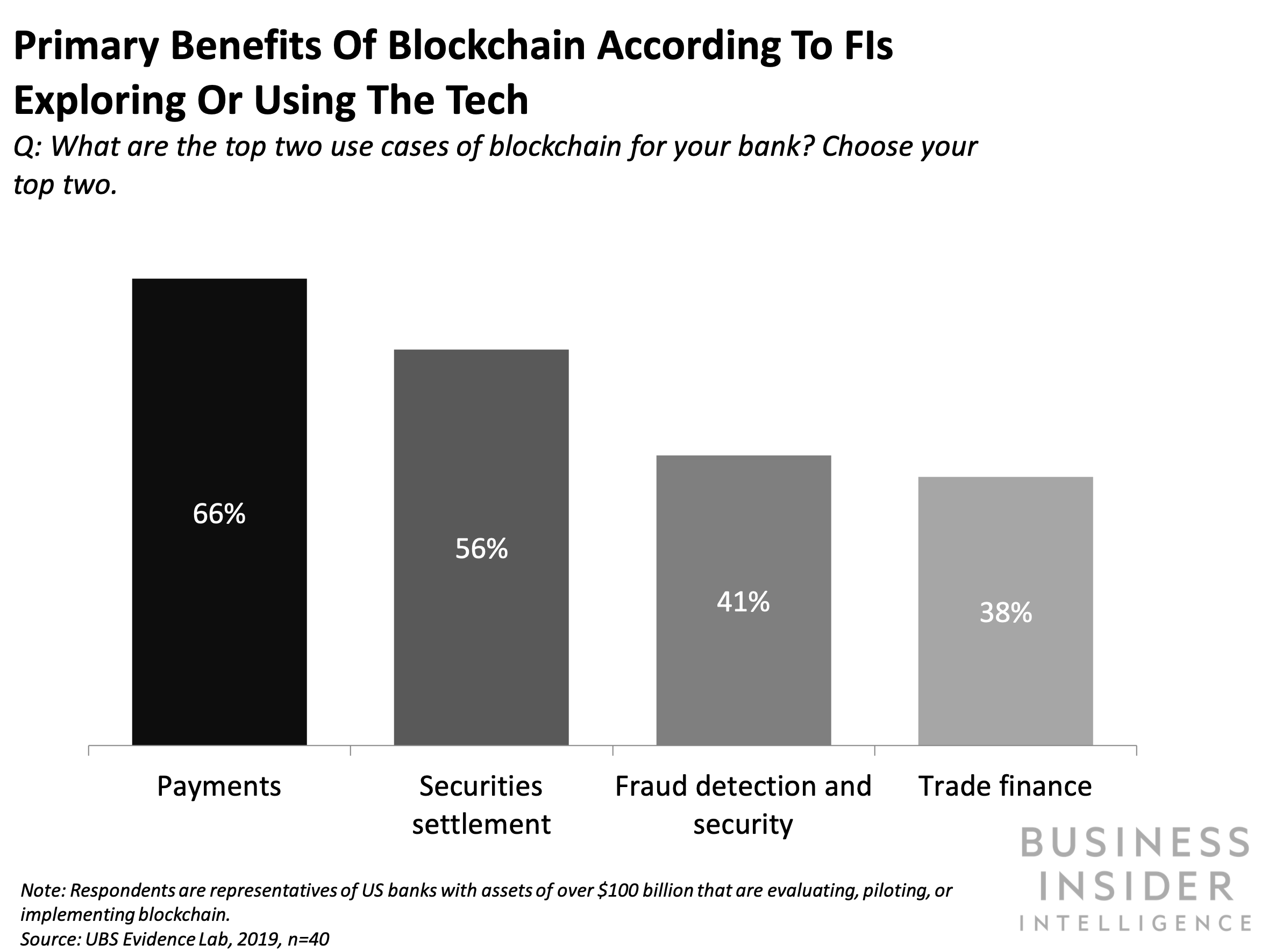 Blockchain In Banking An Inside Look At Four Banks Early Blockchain Successes And Failures Success And Failure Blockchain Financial Institutions
