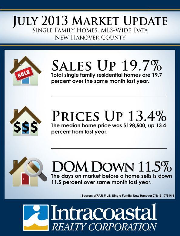 July 2013 Single Family Homes Sales and Prices are on the rise compared to the same month last year.