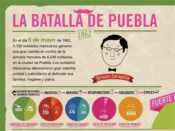 Infografia Para Ninos La Batalla De Puebla By Monica Rodriguez