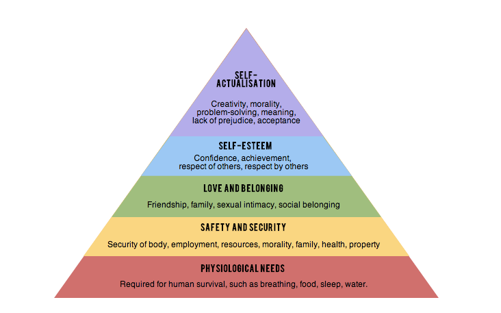 stages of maslows hierarchy Maslow's hierarchy of needs is a psychological theory proposed by abraham maslow that help healthcare professionals decide which care to prioritize nurses can use the following as a blueprint to make accurate nursing diagnosis and see which care to focus on.