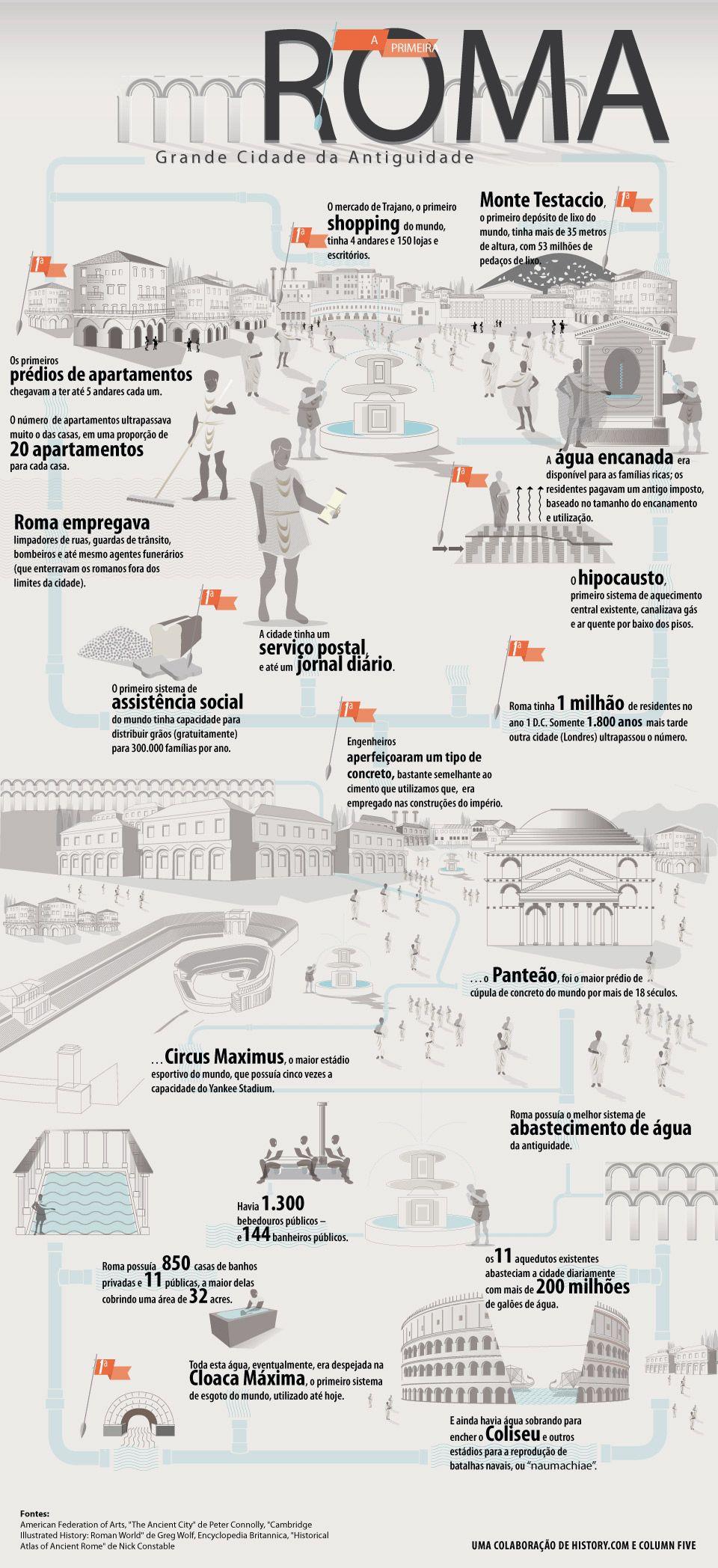 Roma Grande Cidade Da Antiguidade Fatos De Historia Roma E