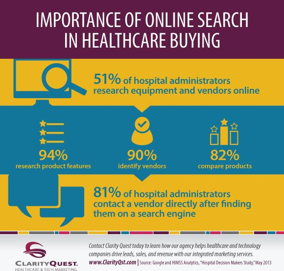 Healthcare Decision Makers Turn To Online Search For Product And
