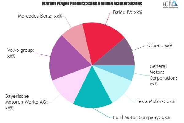 Autopilot Vehicle Market Comprehensive Study Explore Huge Growth In Future In 2020 Marketing Trends Software Sales Competitive Analysis