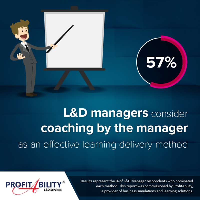 57% of Learning & Development managers consider coaching by the manager as an effective learning delivery method