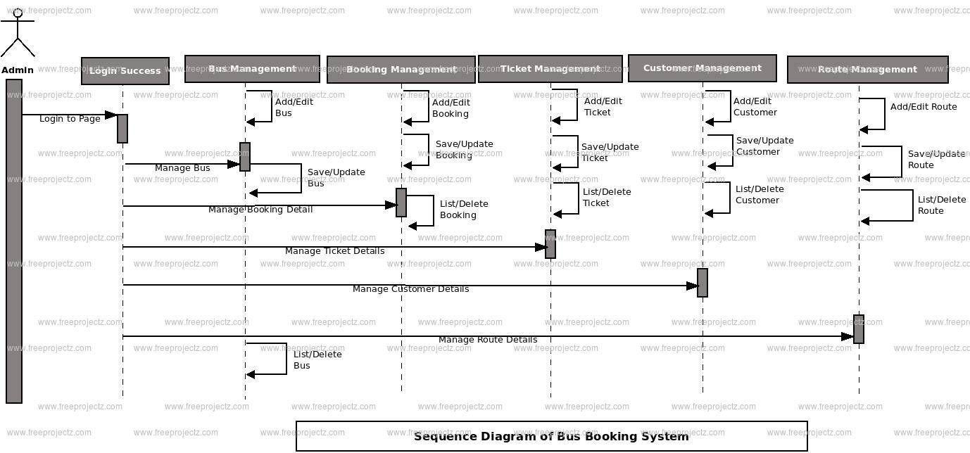 Bus Booking System Uml Diagram Freeprojectz Diagram