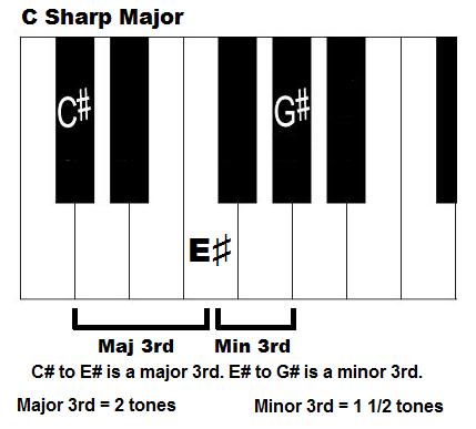 C Sharp Majpr Chord Piano Piano Chord Chart Pinterest Pianos