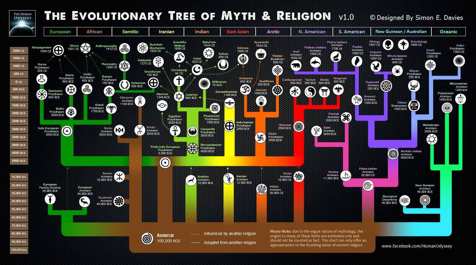 timeline-myth-religion.jpg (1633×909)   Misc   Pinterest   Trees ...