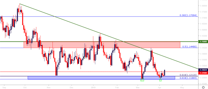 Eur Usd Jpy Rally From Key Chart
