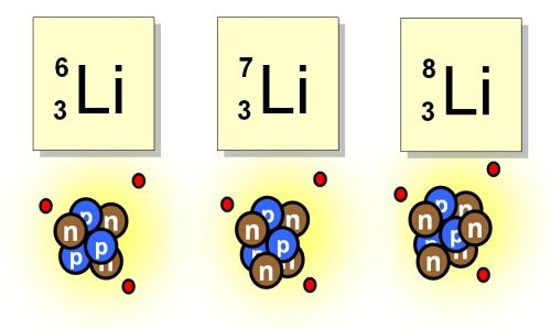 These are three isotopes of Lithium, they are different because the - new periodic table with atomic mass and isotopes