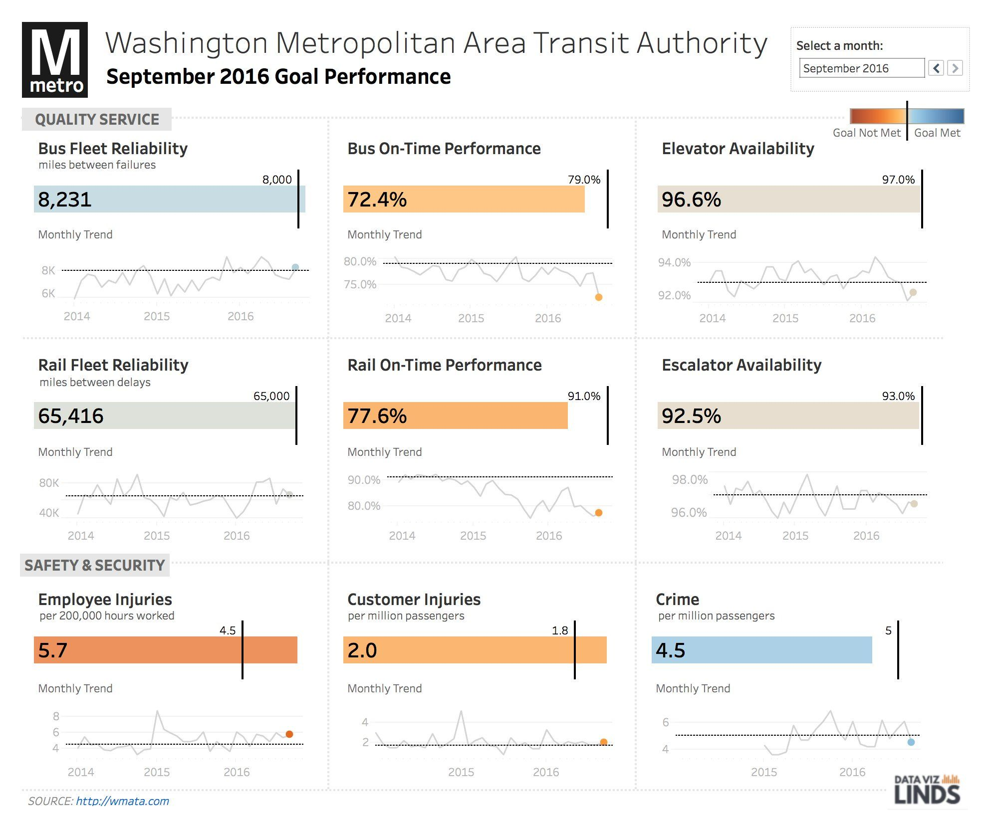 Washington D C Metro Scorecard With Images