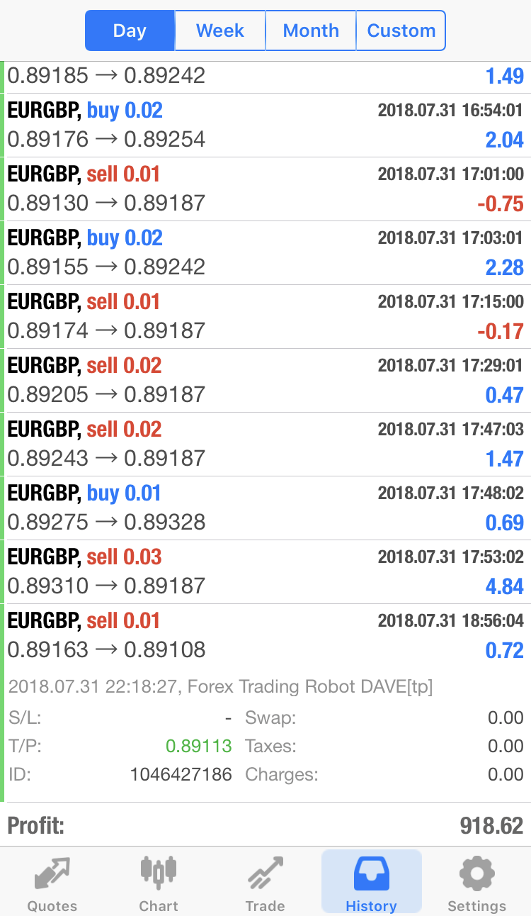Forex Trading Robot DAVE – The Best Profitable Expert