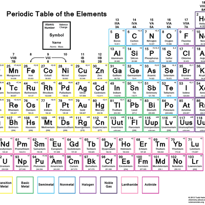 Color periodic table of the elements with charges classroom this printable periodic table contains the atomic number element symbol element name atomic weights and most common valence charges urtaz