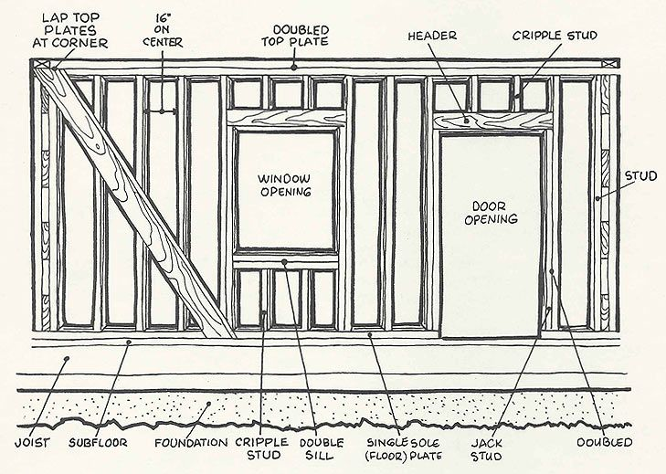 Construction  basic wall framing diagram
