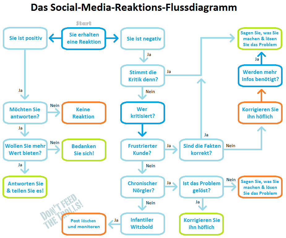 Social-Media-Reaktions-Flussdiagramm: Troll dich | Management and ...